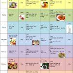 Chế độ dinh dưỡng giúp tăng cường chiều cao cho trẻ