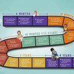 Các mốc phát triển của bé tuổi mẫu giáo
